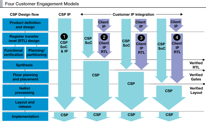 Customer Engagement Or Customer Con Job The Malcolm