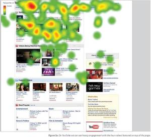 YouTube heatmap