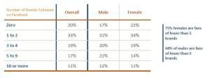 75% of females follow less than 5 brands