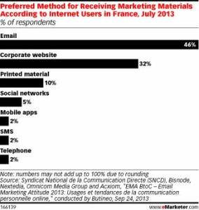 French preferred method of marketing