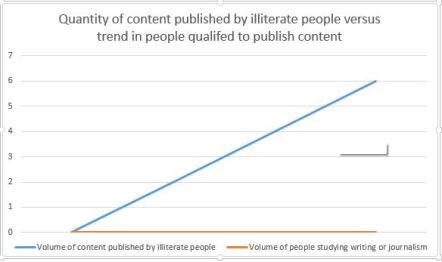 publishing trend
